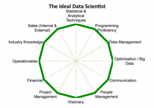 Data Science as a profession – Time is Now