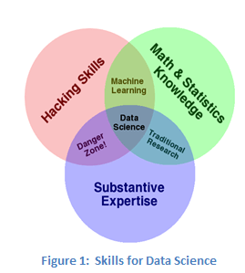 Do data scientists need to be domain experts to deliver good analytics?