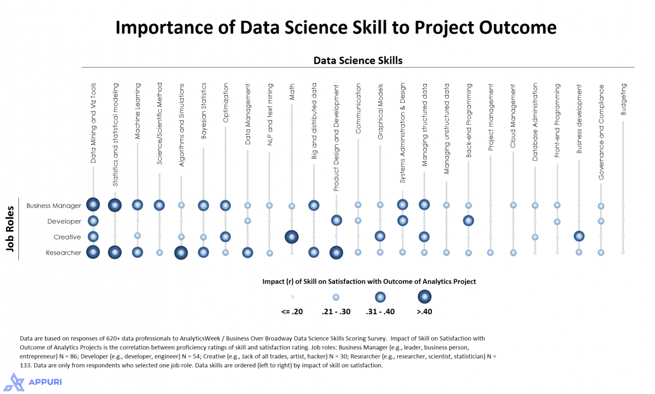 Does Your Customer Success Manager Need Data Science Skills? Part 2