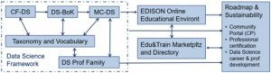 EDISON Data Science Framework to define the Data Science Profession