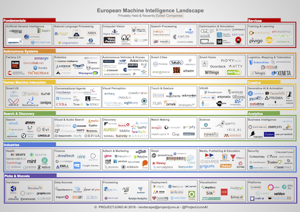 European Machine Intelligence Landscape