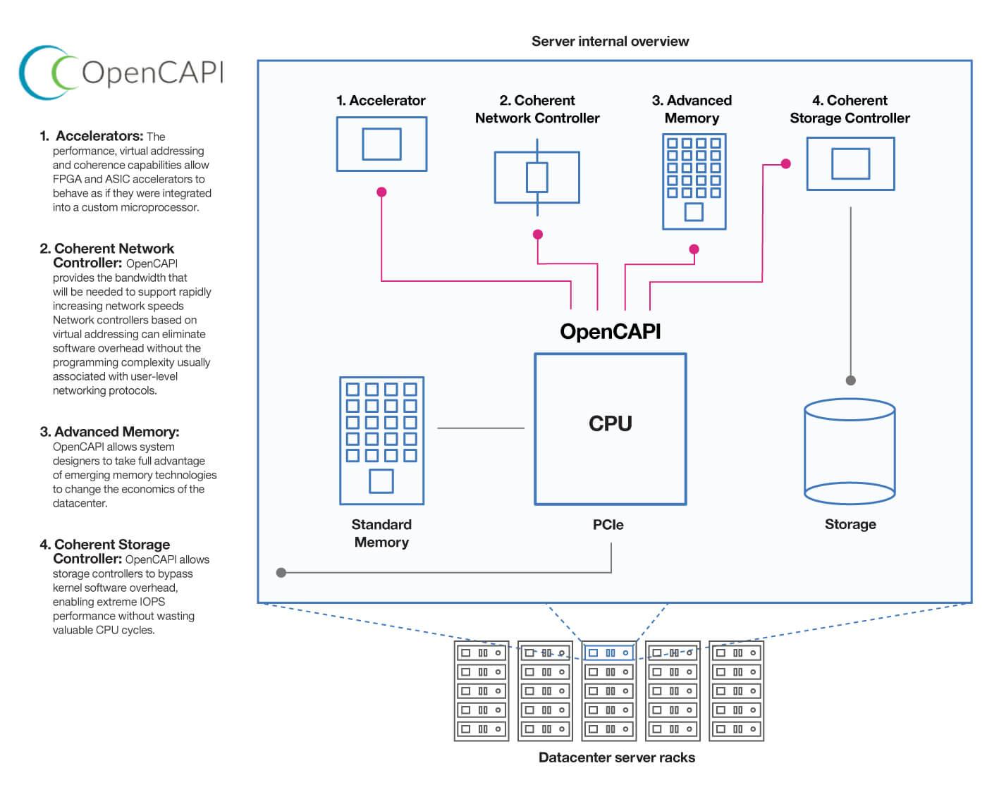 Google, IBM, Others Pitch Open Standard for Cloud Server Design