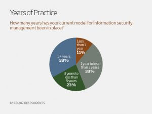 How flexible should your infosec model be?