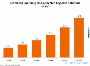 How IoT logistics will revolutionize supply chain management