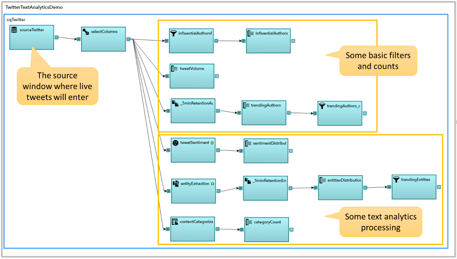 How to perform real time Text Analytics on Twitter streaming data in SAS ESP