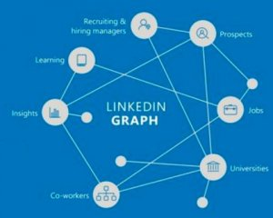 LinkedIn Knowledge Graph – KDnuggets Interview
