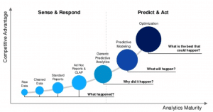 Predictive analytics – knowledge is power