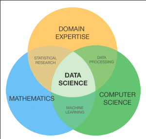 So You Want To Be a Data Scientist: A Guide for College Grads