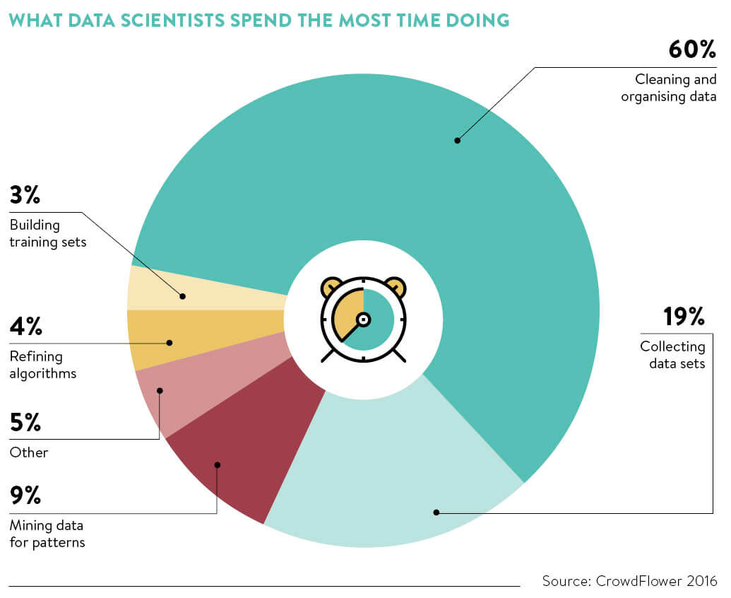The role of a data scientist and why we need them