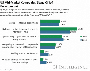 This is how the 'Internet of Things' is changing the business model of the world's biggest technology companies