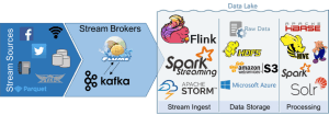 Top Streaming Technologies for Data Lakes and Real-Time Data