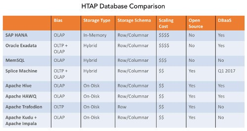 Evaluating HTAP Databases for Machine Learning Applications