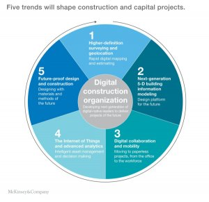 Geospatial and BIM will be key to transforming construction