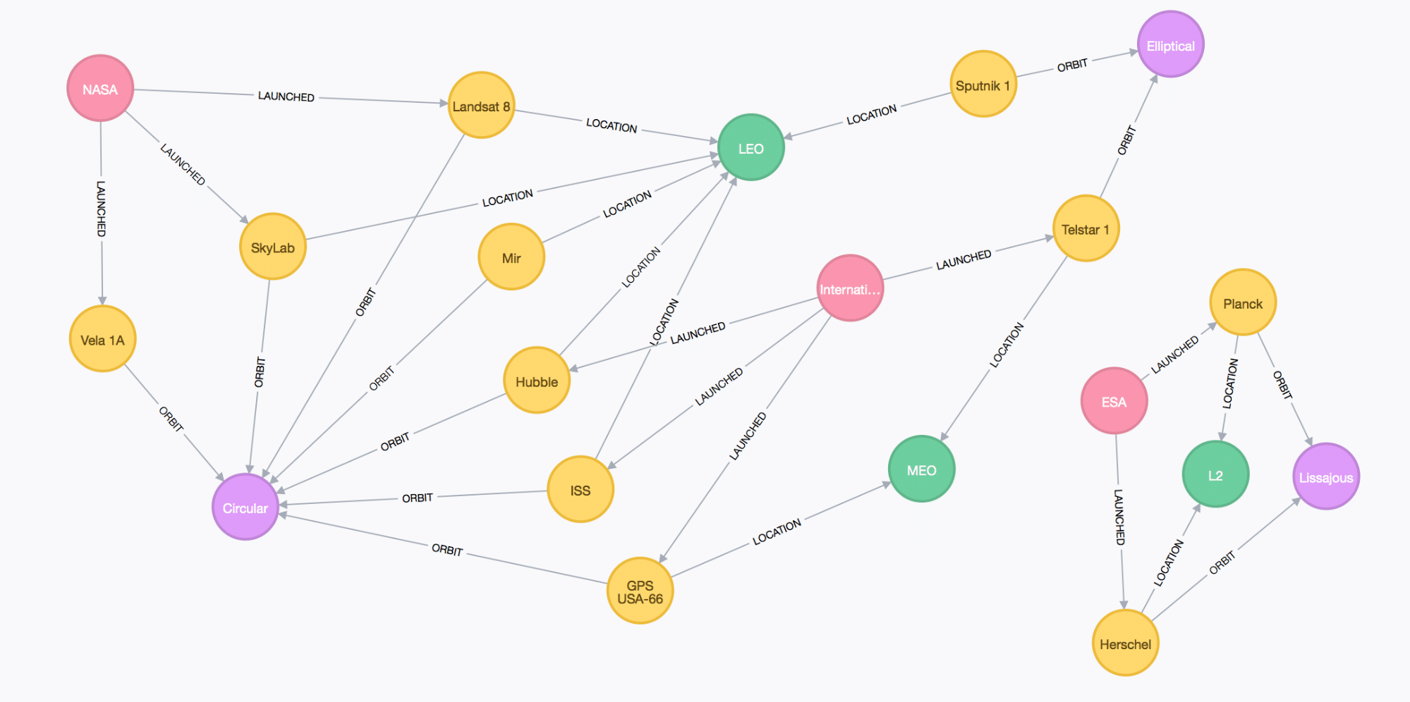 Introducing Graphaware Databridge: Graph Data Import Made Simple