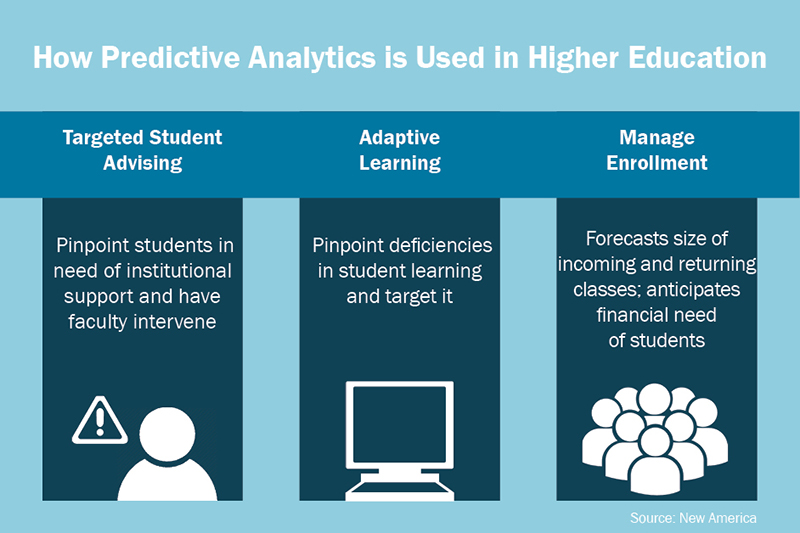 Predictive analytics determines student success