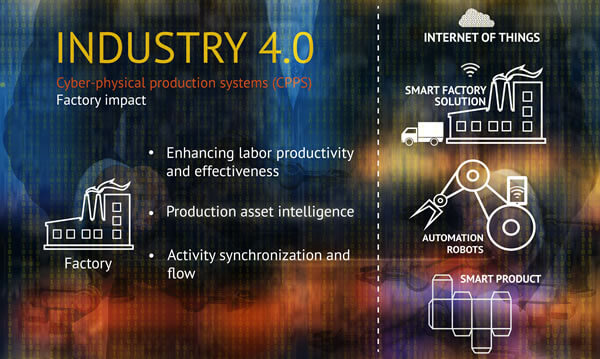 The Industrial Internet of Things (IIoT): innovation