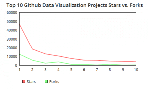 Top 10 Data Visualization Projects on Github