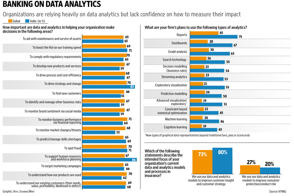 Trust in data and analytics is a non-negotiable priority