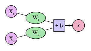 A Visual and Interactive Guide to the Basics of Neural Networks