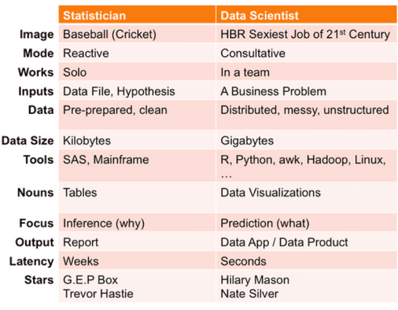 Data Science vs. BI vs Statistics: What's the Difference?