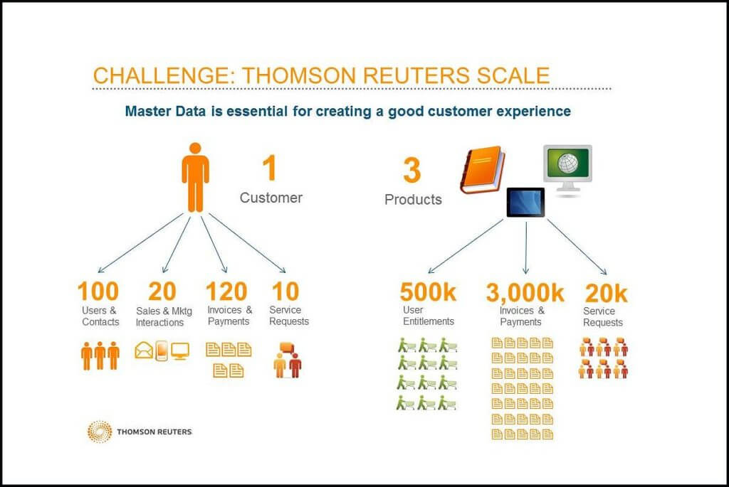 How Thomson Reuters Improves Customer Experience with Data