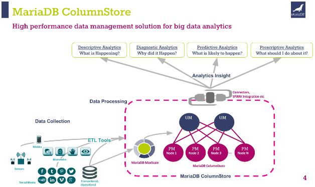 MariaDB adds Big Data analytics support with ColumnStore 1.0