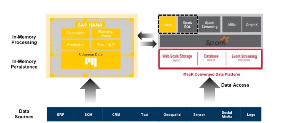 SAP HANA Vora and MapR: Improving Marketing and Sales Effectiveness with Big Data Analytics