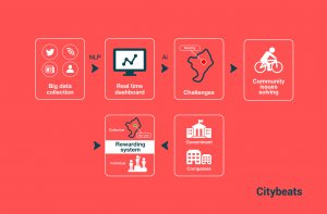 What is the real meaning of a 'Smart City'?