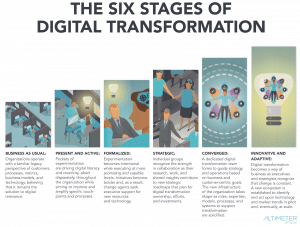 The definition of Digital Transformation