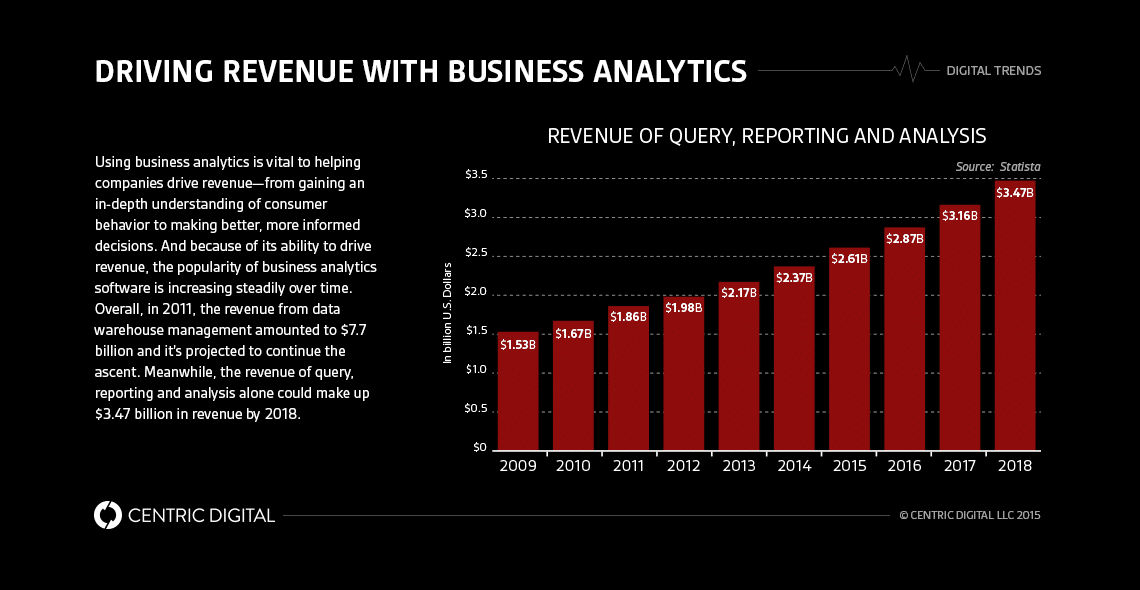 5 Reasons Why Business Analytics Will Help Drive Revenue for Your Company