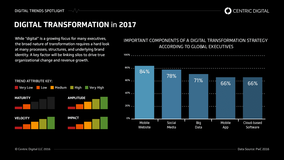 How Do Business Prioritize Their Digital Transformation Efforts?