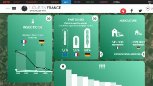 Data Visualization Projects – 10 Splendid Examples