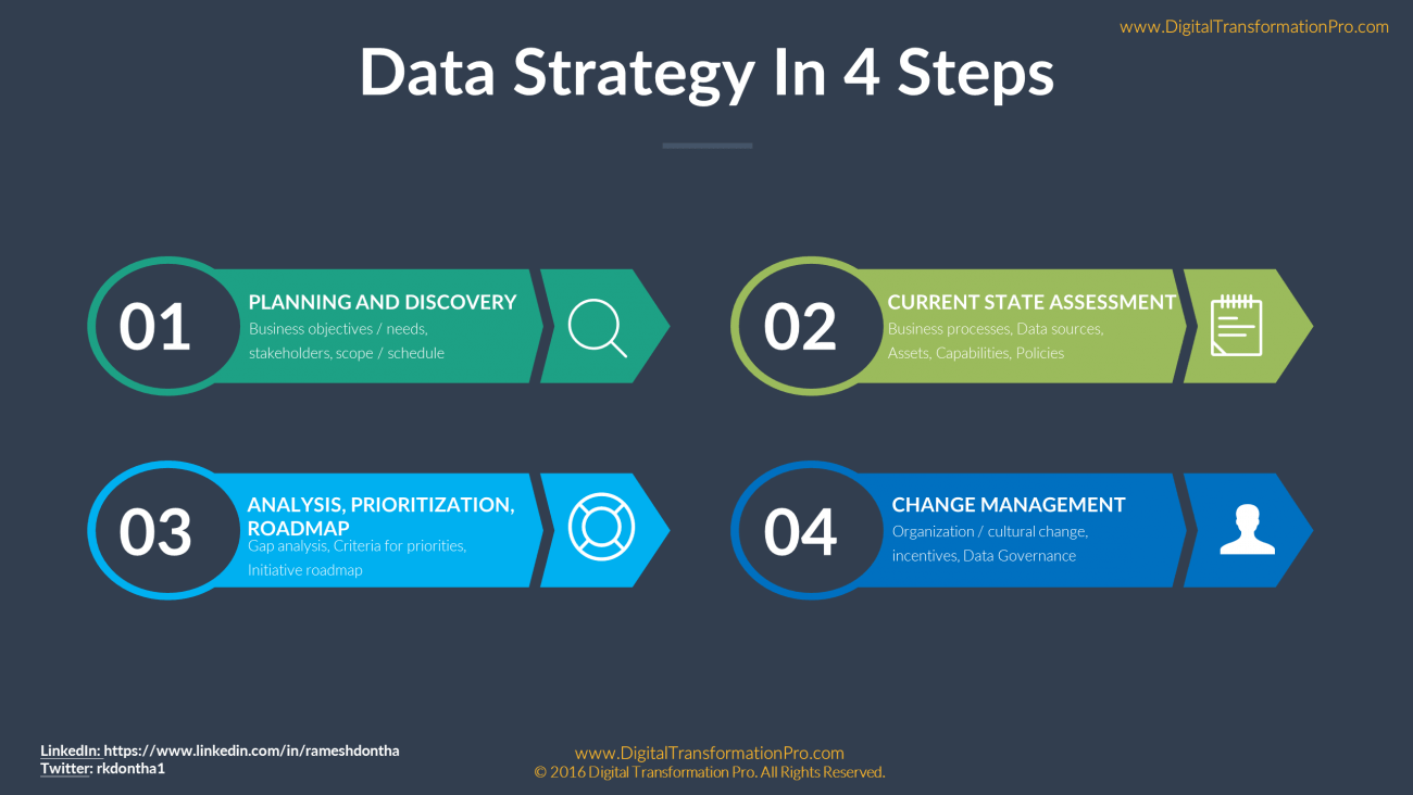 How to Build a Data Strategy Pt. II
