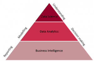 Hypothesis driven thinking in data science