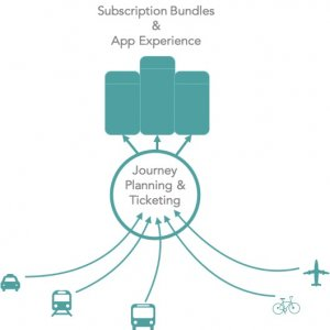 The future of transport? Shared services built on data