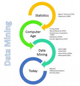 The History of Data Mining