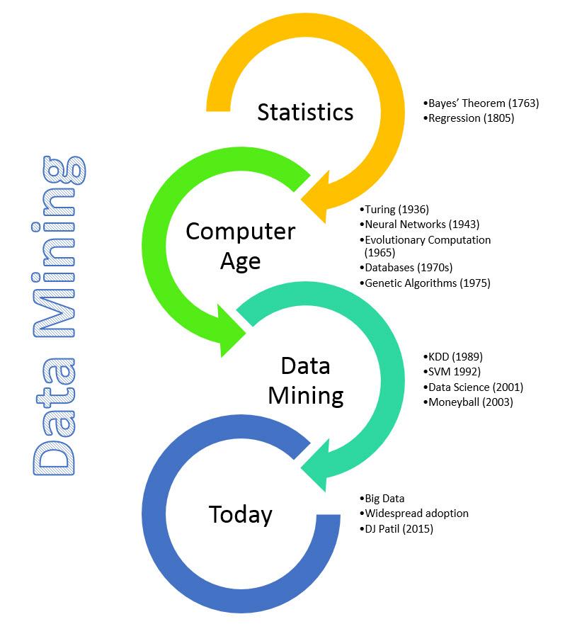 Evolutionary programming Archives | 7wData
