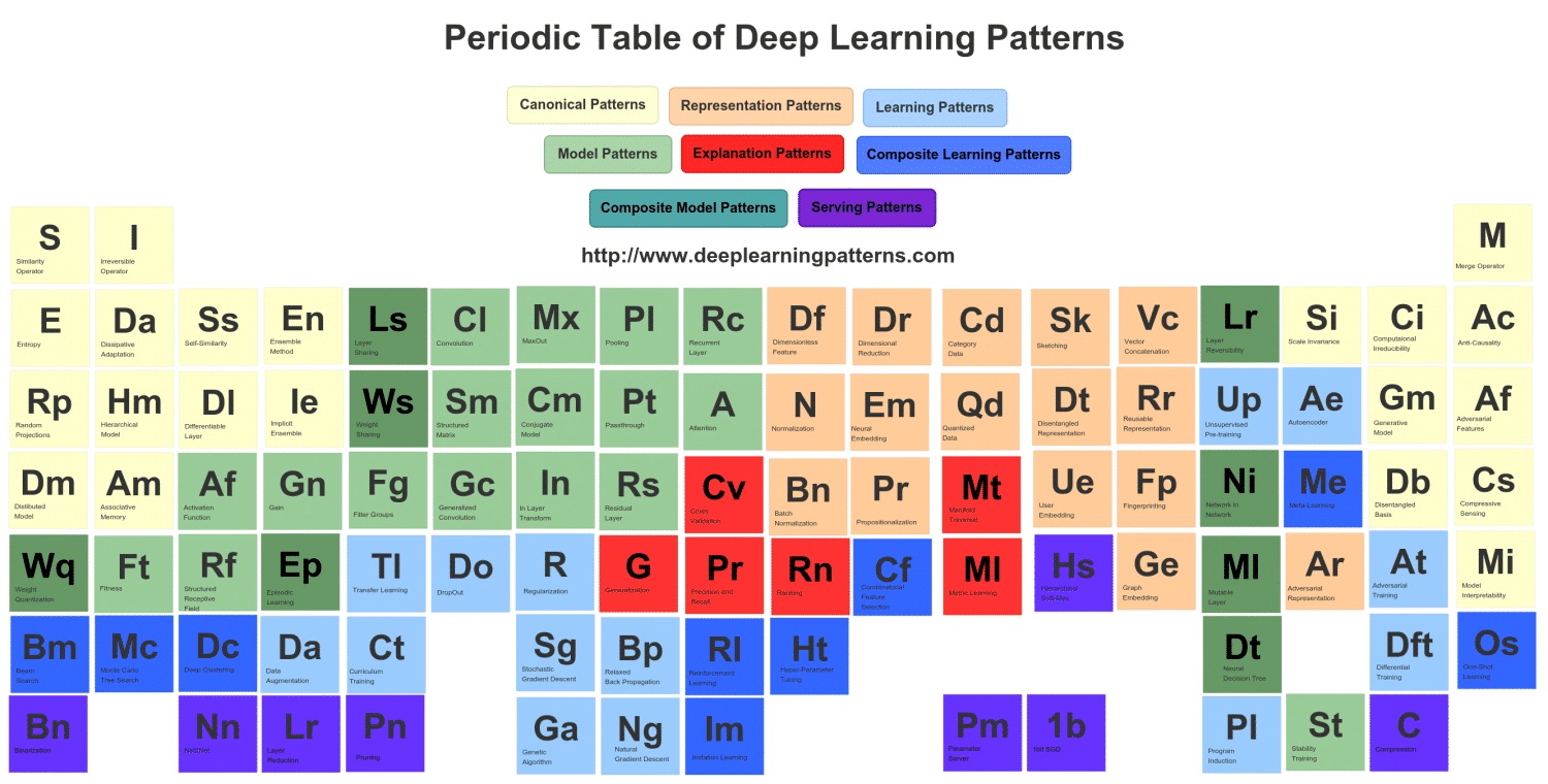 Design Patterns for Deep Learning Architectures