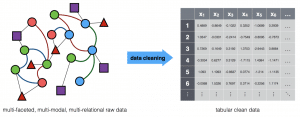 Machine Learning's Poor Fit for Real Data