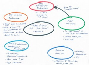 5 Career Paths in Big Data and Data Science, Explained