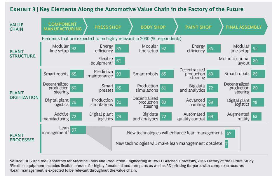 Five ways big data and integration enables the factory of the future