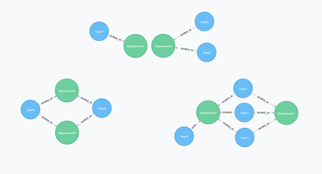 Profiling and segmentation: A graph database clustering solution