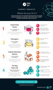 Infographic: The 4 Types of Data Science Problems Companies Face