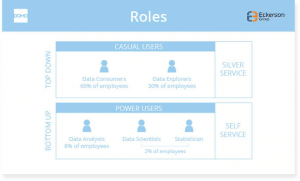 An Introduction To Self-Service Business Intelligence