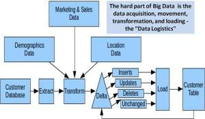 Big Data Analytics Use Cases