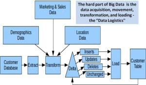 Big Data Analytics Use Cases