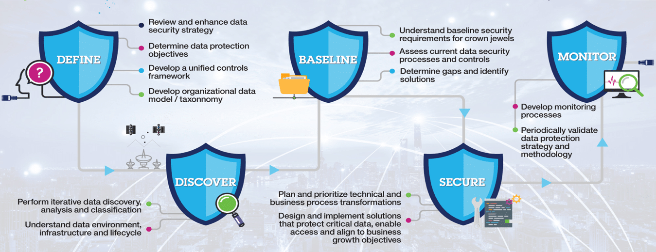 Five Steps to Protect Your Critical Data From Insider Threats