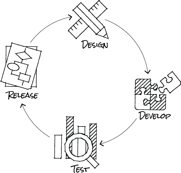 Continuous Delivery for platform owners
