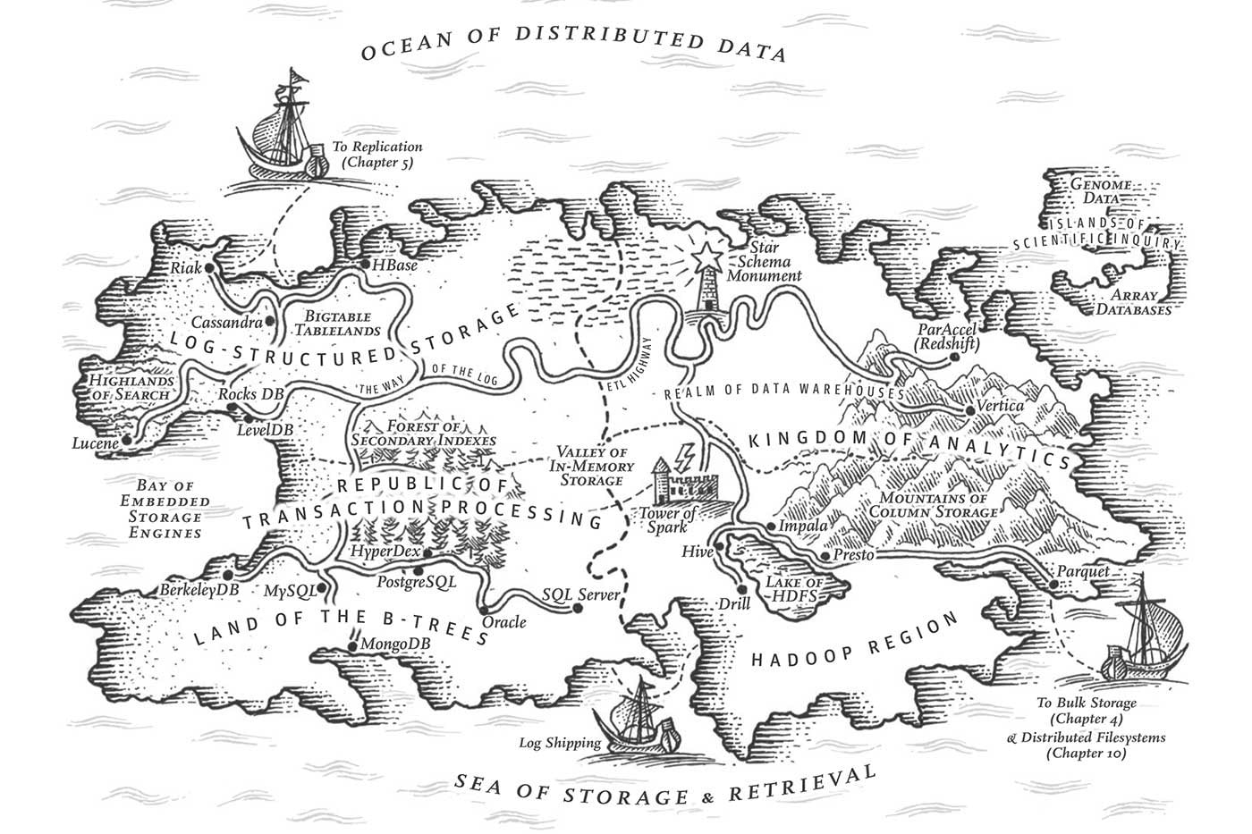 Drawing a map of distributed data systems
