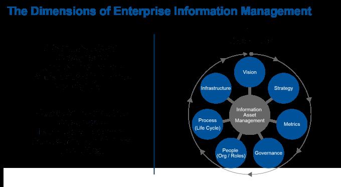 Understanding the keys to enterprise information management